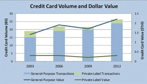Credit card Profit and Loss