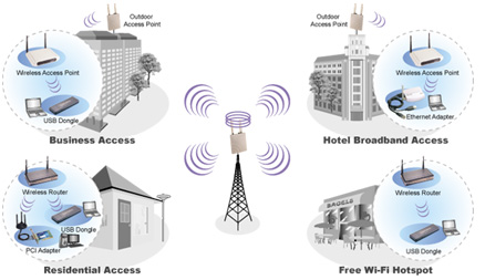 Wireless Internet Service Provider >> How Your Business Can Benefit From Wireless Internet Services