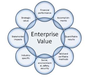 enterprise value