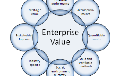 enterprise value
