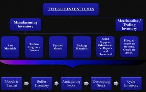 types-of-inventories