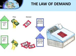 law-of-demand-concept